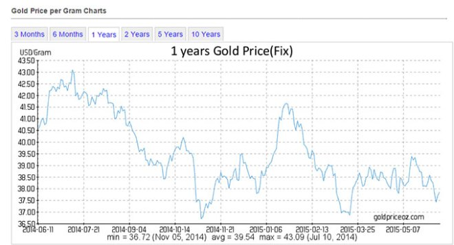 gold-price-1-year