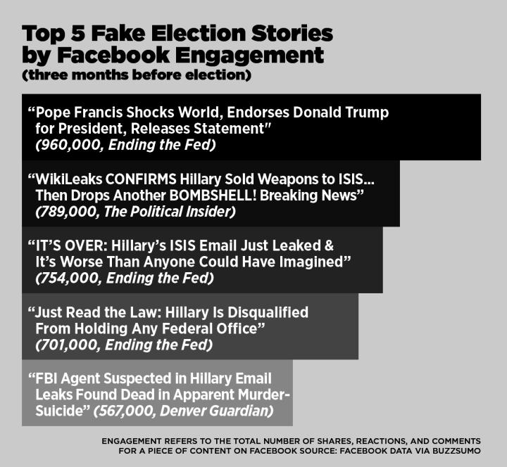 BuzzFeed News.