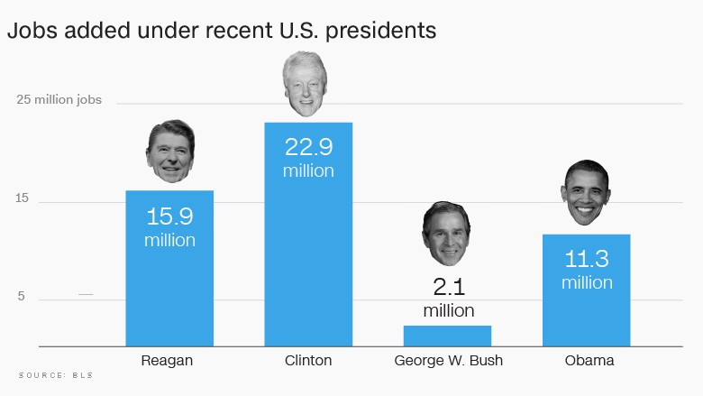 Total jobs created by recent 2-term Presidents. CREDIT: Bureau of Labor Statistics via CNNMoney.