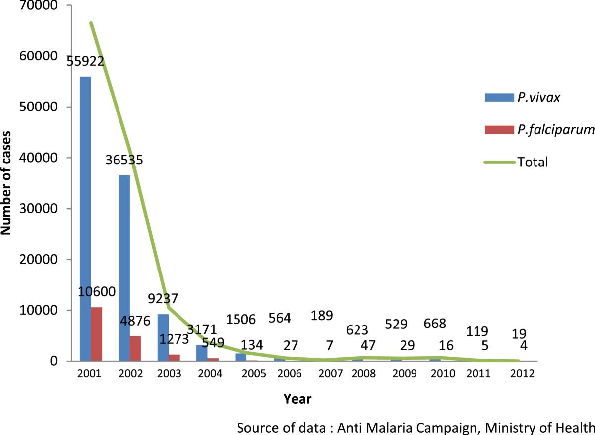 Karunaweera et al.; Malaria Journal201413:59 l