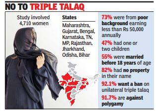 Results of a survey by a Muslim women's organisation in times of India