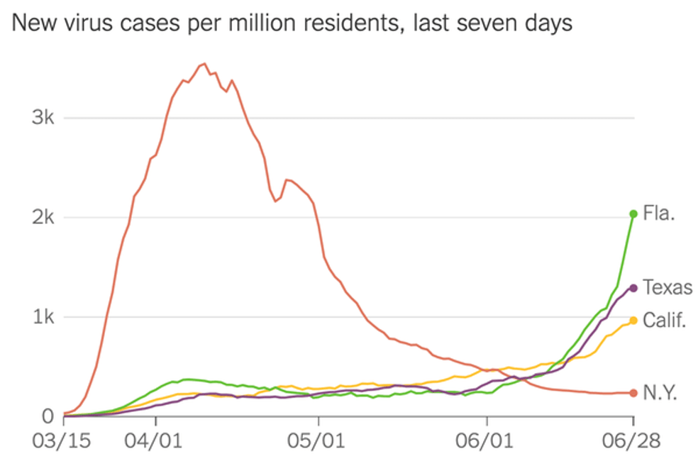 "mislabeled chart that actually shows the number of new virus cases per million residents since March 15, not the ""last seven days,"" in four populous states: NY soaring to 3k+ in mid-April then crashing to around 200 on June 28; and California, Texas and Florida rising slowly to between 200 to 500 until early June, then soaring to 1,000+, with Florida skyrocketing to 2,000+ in the past two weeks."