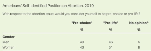 "Portion of a table titled ""Americans' Self-Identified Position on Abortion, 2019"" showing ""pro-life"" women outnumbering pro-choice women 51% to 43%, respectively. (via Pro-Publica)"