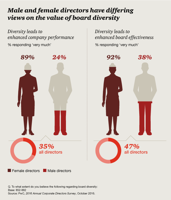 diversity-male-female-opinions