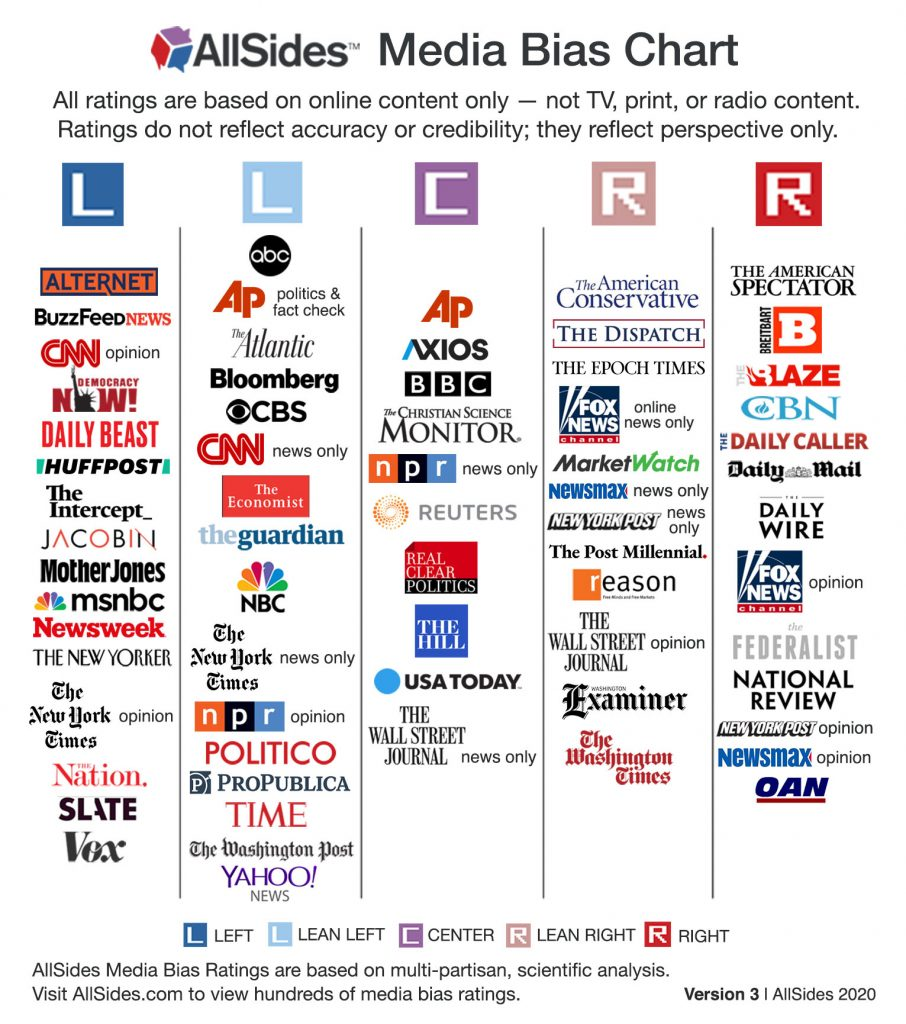 Bad overview of media bias