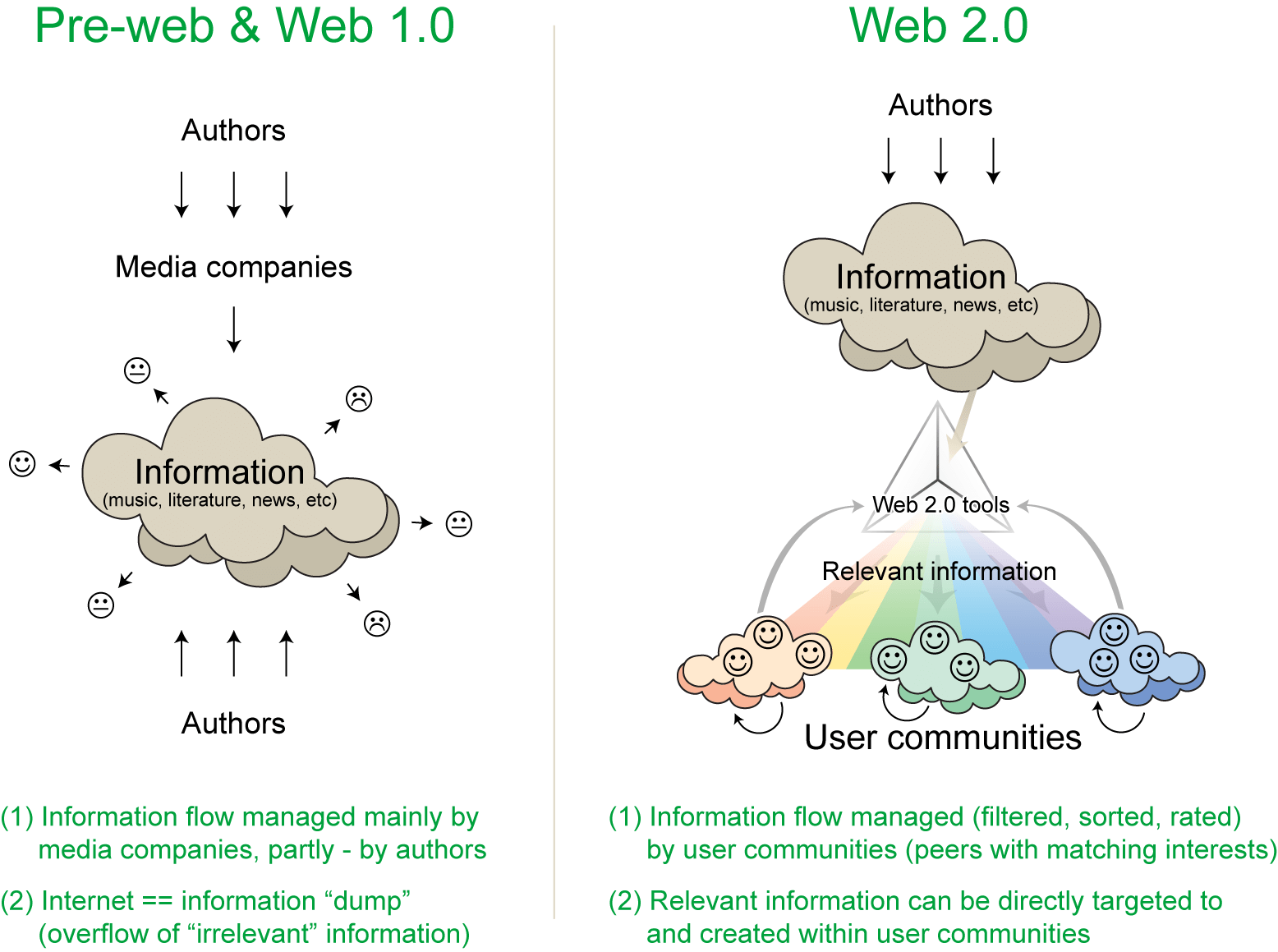 How Web 2.0 works