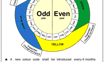 PDO Lifting Colour Code Guide