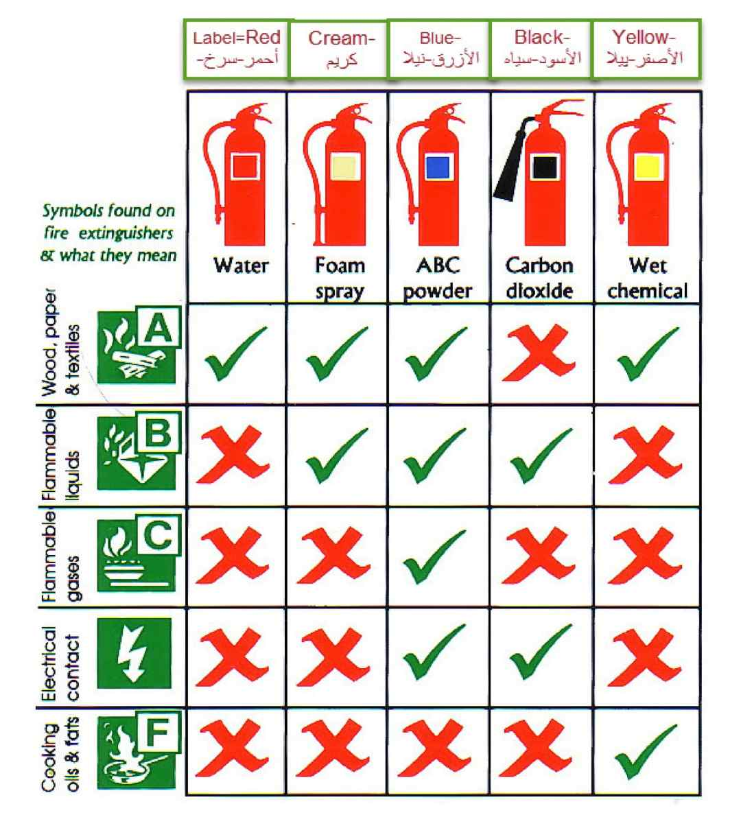 Fire safety training Poster