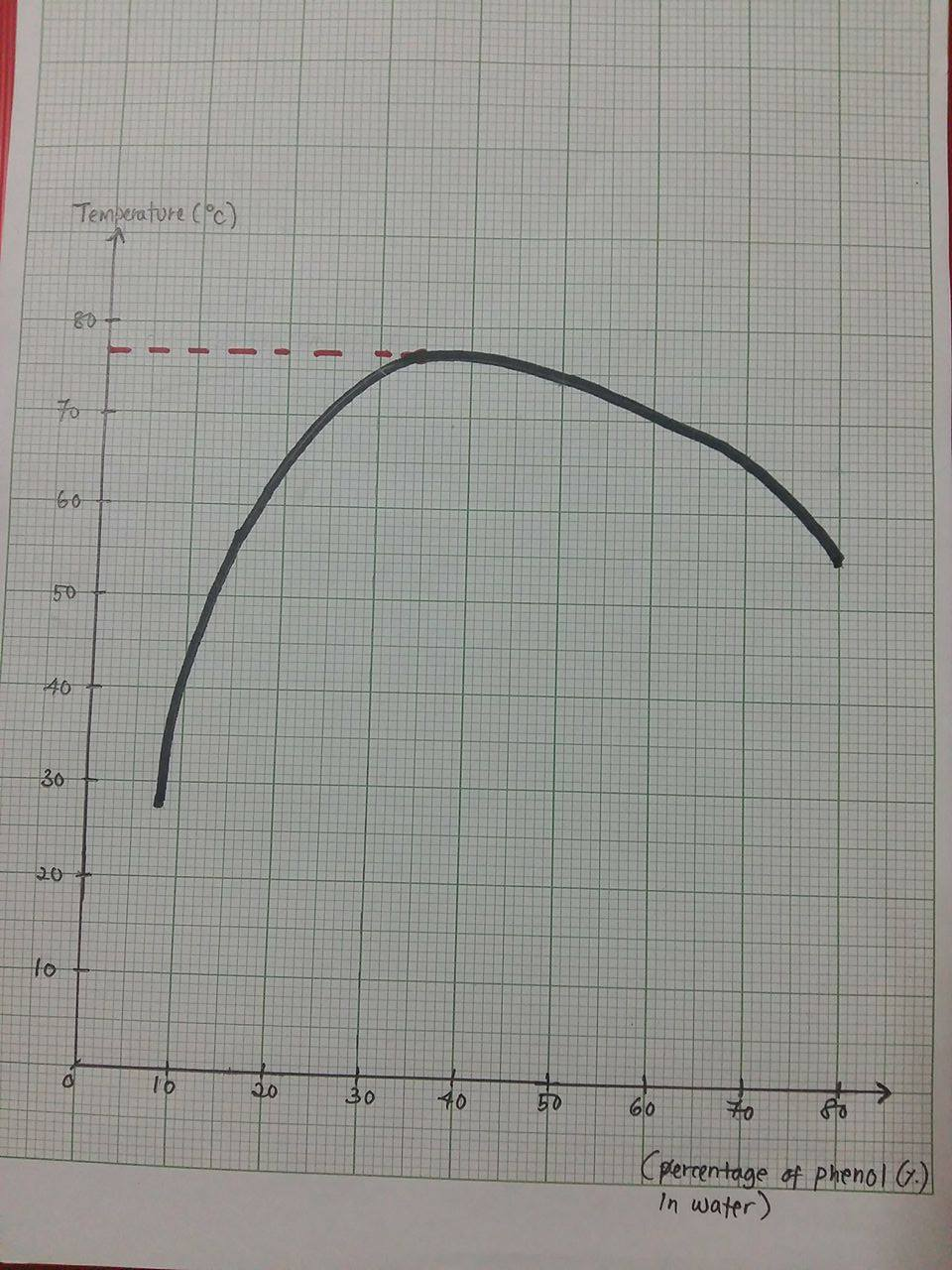 Mutual Solubility Curve Phenol And Water Funpharmacy