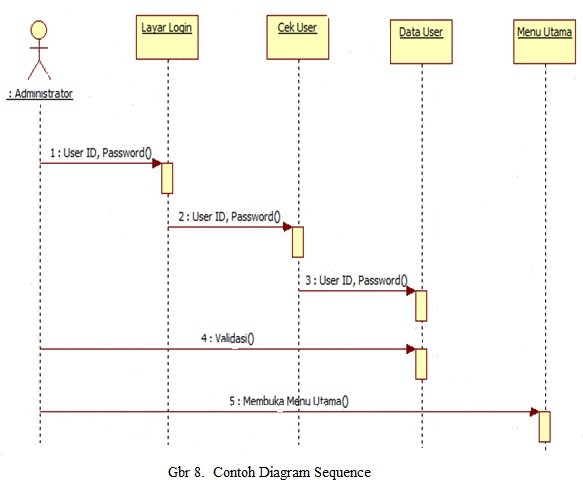 system sequence diagram for online shopping chemical process flow software belajar uml - codepolitan.com