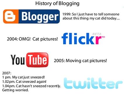 History of bloggin