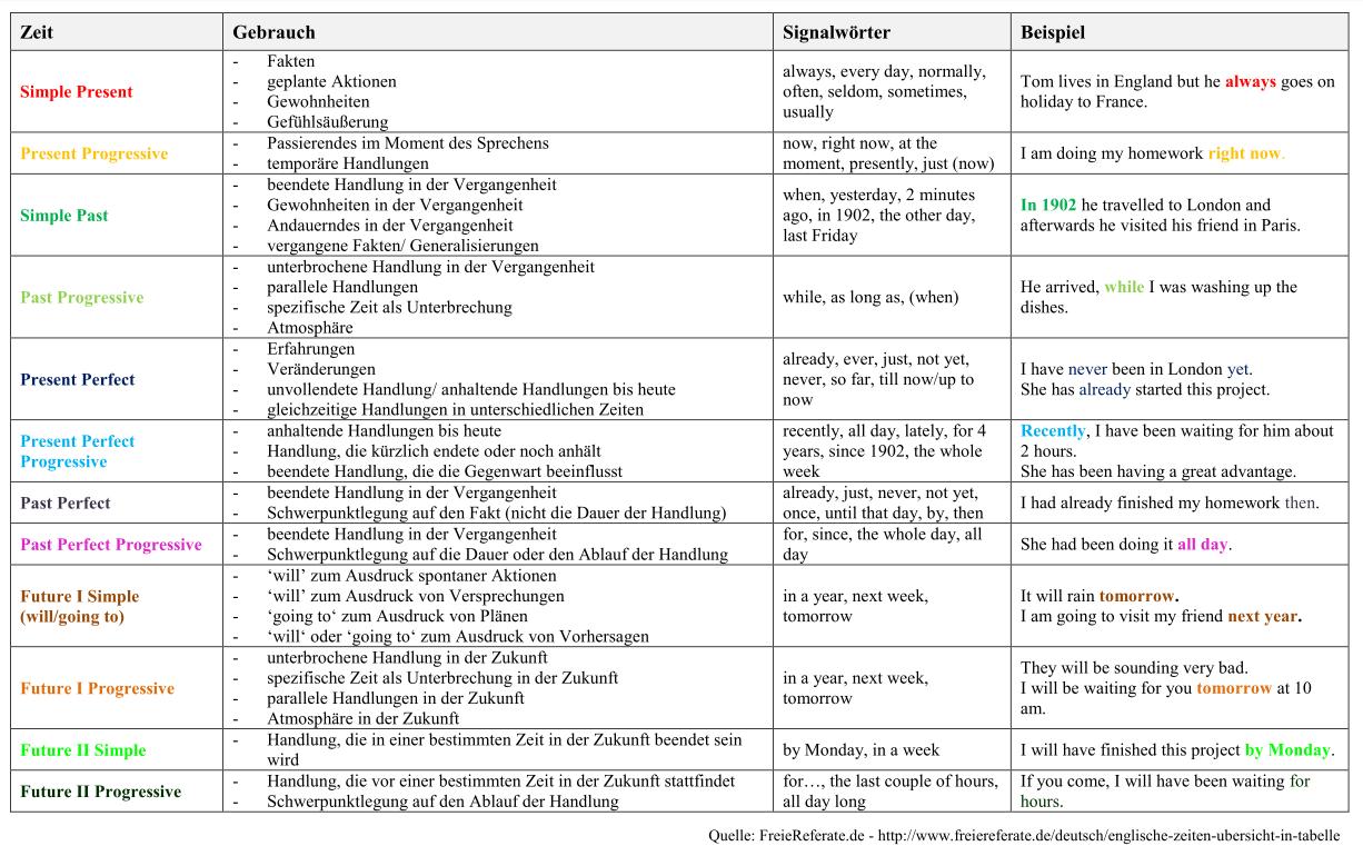 Englische Zeiten Übersicht in Tabelle + Zeitstrahl