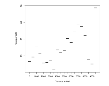 Non-monotonic relationship between distance to the nearest oil or gas well and price per sqft.