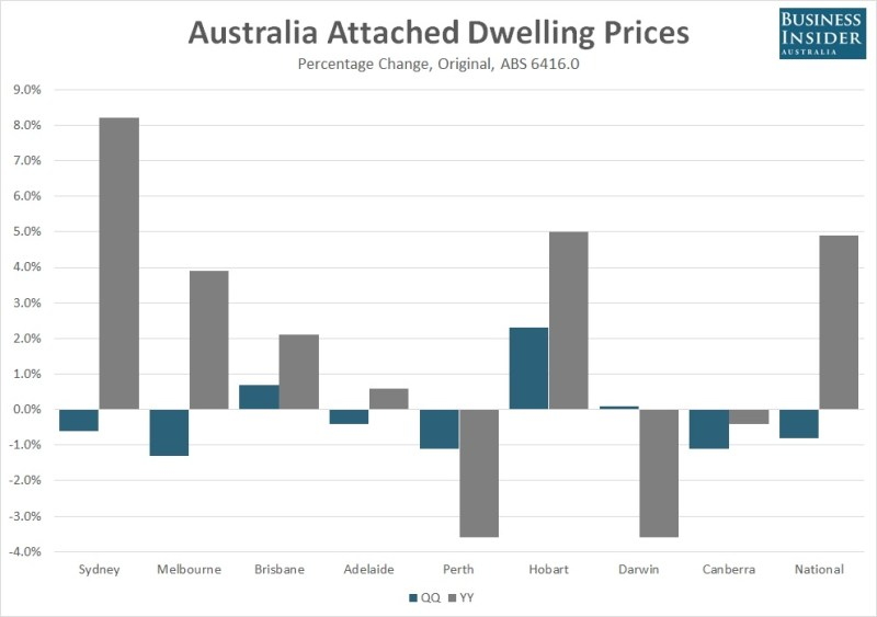 Australian-attached-house-prices-Q1-2016