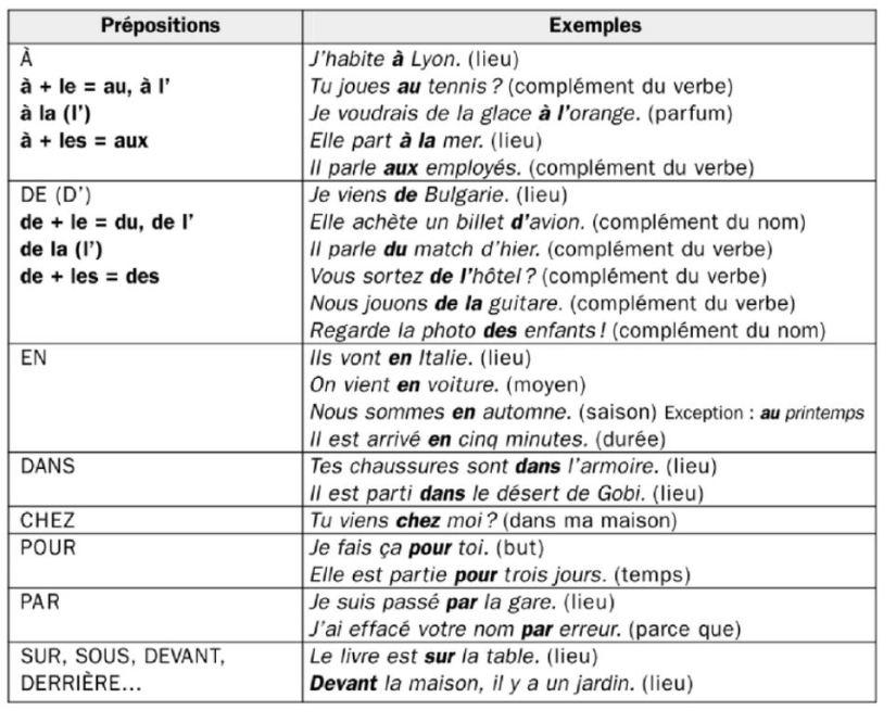 French grammar - preposition