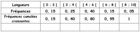 Statistiques - Performances de saut en longueur - Seconde
