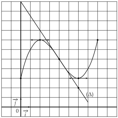 derivation fonctions graphiques variations tangente