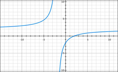 Variations de fonctions, expression rationnelle, première