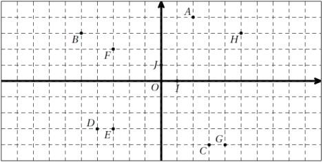 Vecteurs, lecture de coordonnées sur un graphique, seconde