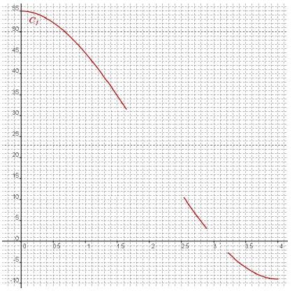Convexité, fonction, variations, solution unique - terminale