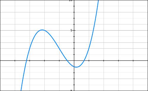 Convexité, fonction polynôme, tangente, inflexion, terminale