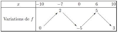 Fonctions, définition, tableau de variation, équation, première
