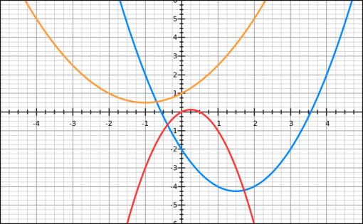 fonction second degré paraboles