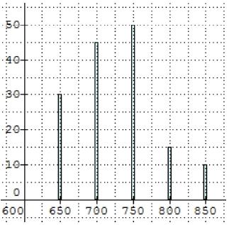 statistiques médianes quartiles