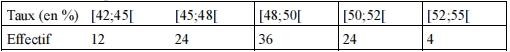 statistique moyenne écart-type