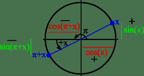 pi plus x trigonométrie