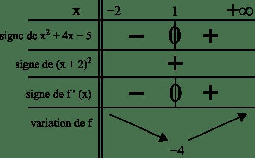 fonction tableau signe dérivée variation