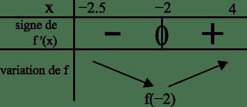 signe fonction dérivée  variation