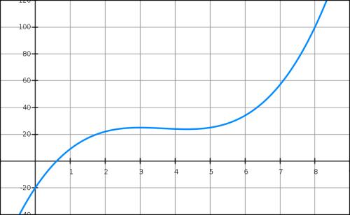 Fonctions, coût, recette, bénéfice, polynôme, droite, première