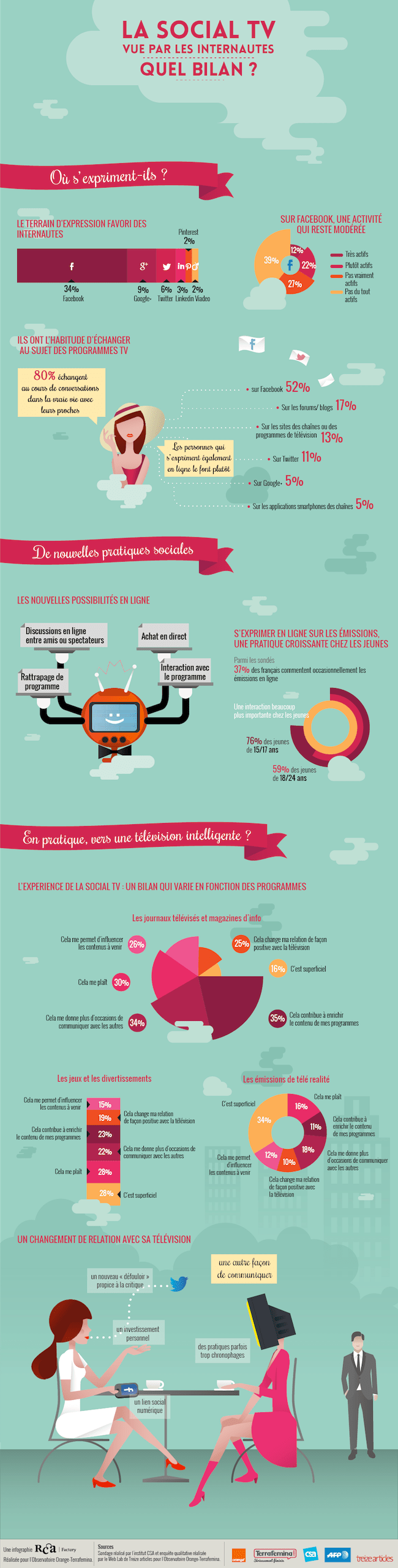 infographie_socialtv_version web_v2