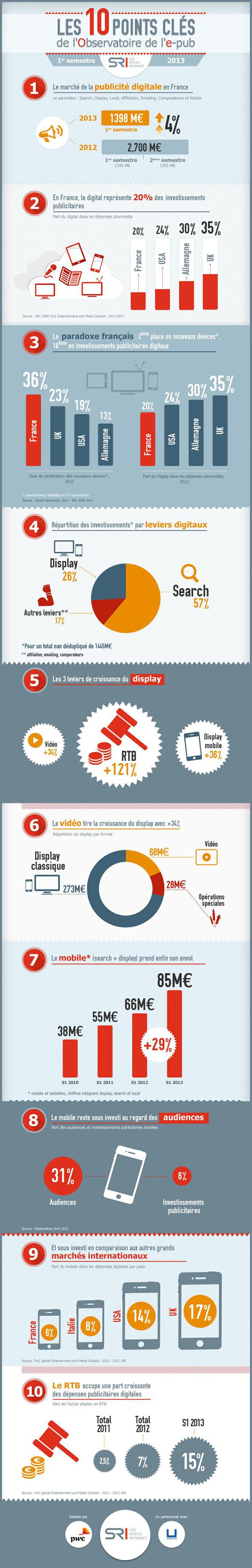 infographie-e-pub-pinterest-retaille