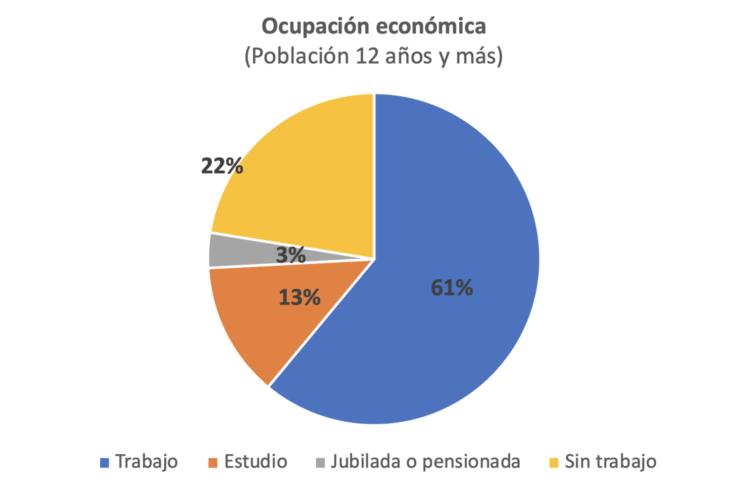 Figura 3. Población sin trabajo por sexo