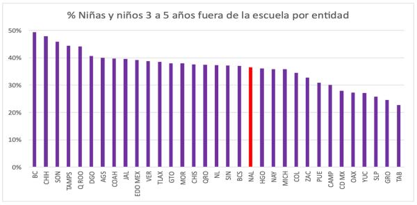 Figura 9. Niñas y niños 3-5 años fuera de la escuela, por entidad federativa