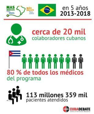 Estatística da capacidade de trabalho dos médicos cubanos n Programa Mais Médicos, durante os cinco anos em que actuaram no Brasil