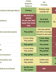 An image of the chart from my comparison page is shown above please click through to source ultra premium credit card travel insurance for up also when does cover award flights rh frequentmilerardingarea
