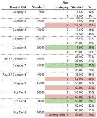 New Marriott award chart analysis