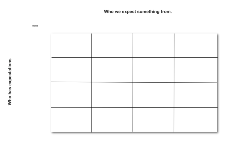 Use this template when you need help defining shared expectations for various members of your team.
