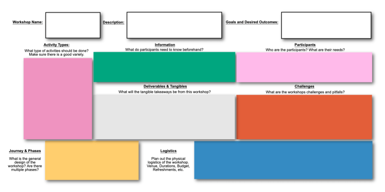 Use this template when you are planning a workshop and need to visualize all of the elements that go into making it a reality.