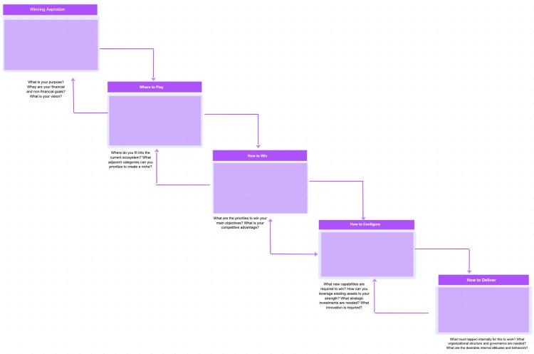 Fresco Strategy Choice Cascade