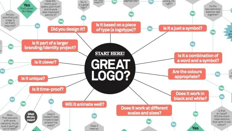 5 Essential Tips In Logo Design  Fresh Design Studio