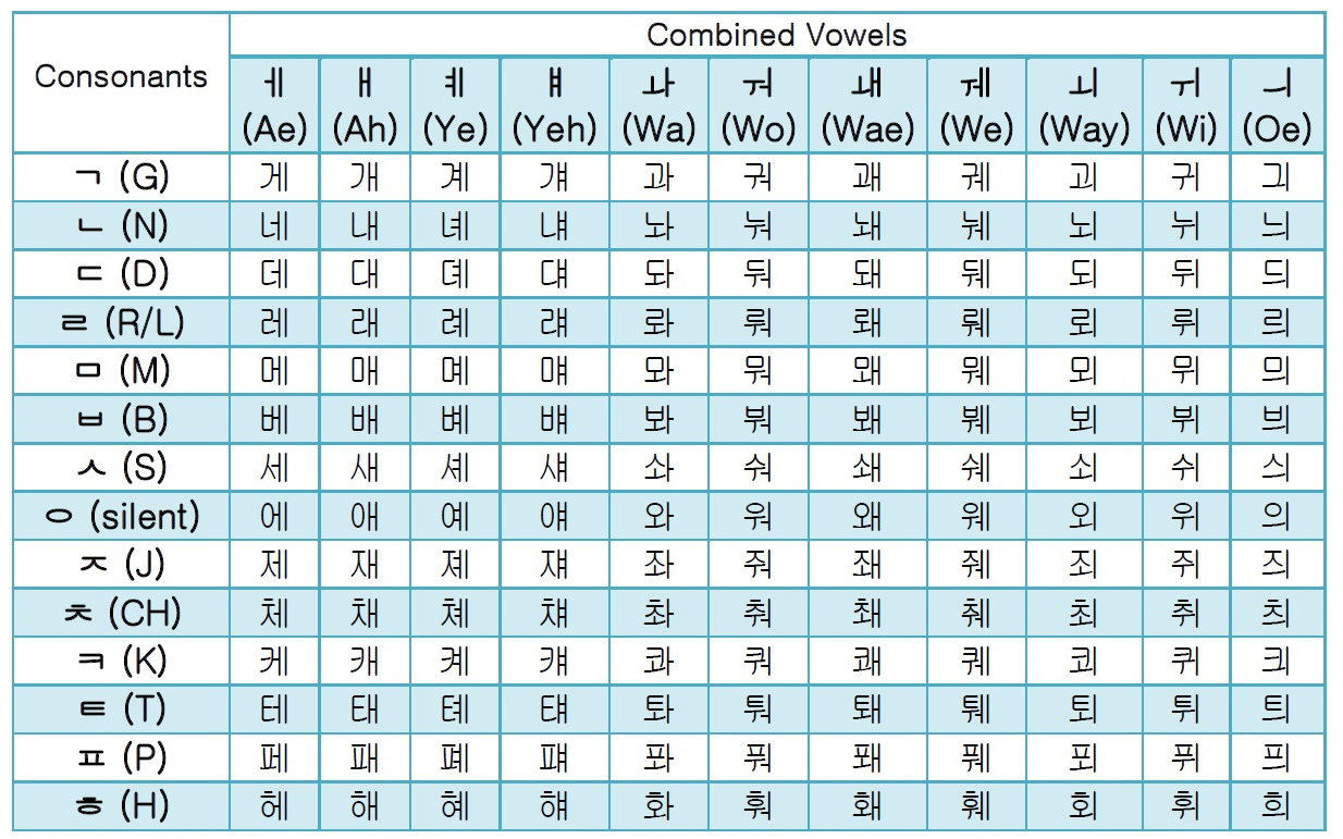 Korean Hangul Combined Vowels Guide Amp Free Alphabet