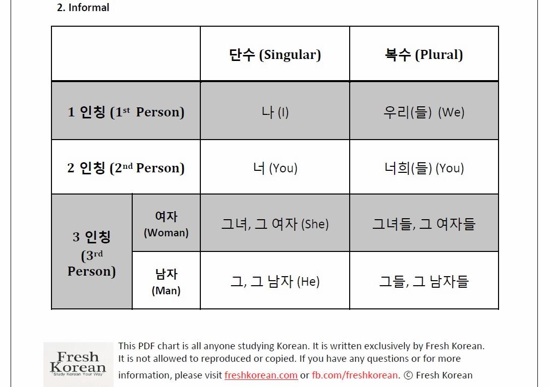 Korean Personal Pronouns Chart Free Download Fresh