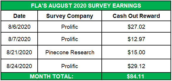 August 2020 Survey Earnings