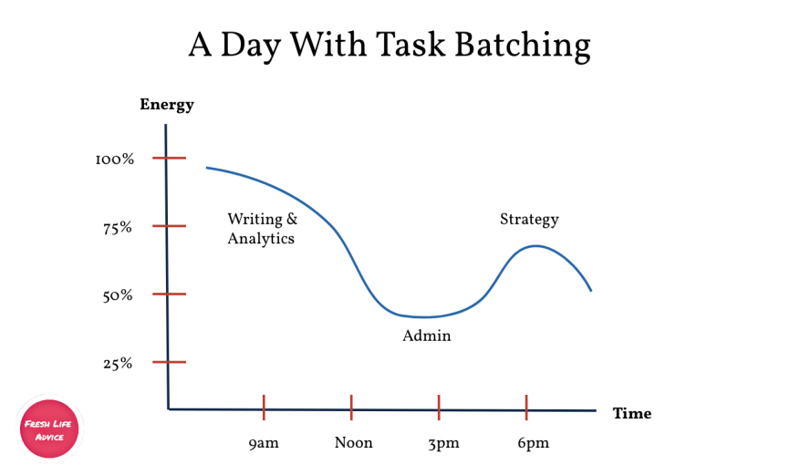 Task Batching Productivity