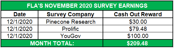 November 2020 Survey Earnings