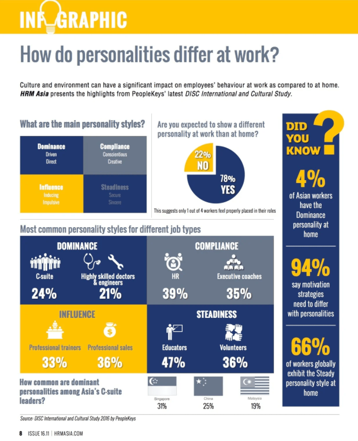 How Do Personalities Differ at Work Infographic DISC Personality Spending Habits